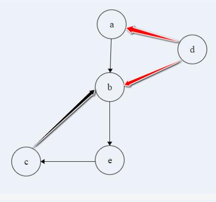 DFS cross edges, forward edge and back edges - GATE Overflow