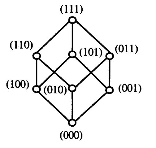 Number of edges in the hasse diagram of a boolean algebra with 8 assign each element a unique combination of 3bits there exist an edge between those elements which differs only by a single bit ccuart Images