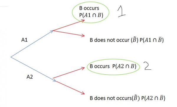 Bayes theorem - GATE Overflow