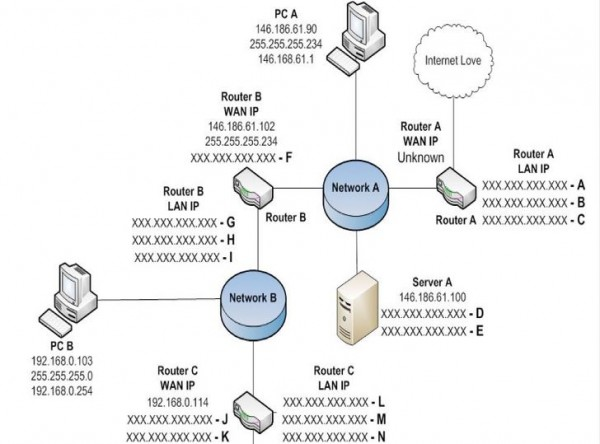 Computer Networking Ip Address Questions Gate Overflow