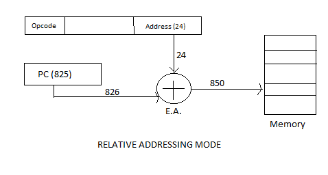 Answered: GATE CSE 1987 | Question: 1-V