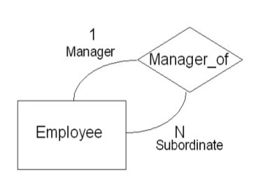 Dbsms er diagram gate overflow how many relations will be required for this following er diagram can we merge relationship set with empolyee entity set as there is one to many ccuart Image collections