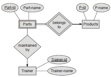 Converting weak entity in er diagram to rdbms relation gate overflow which one of the following is correct attribute set for one of the minimized rdbms table for above er diagram a partspart id p id part name with ccuart Choice Image