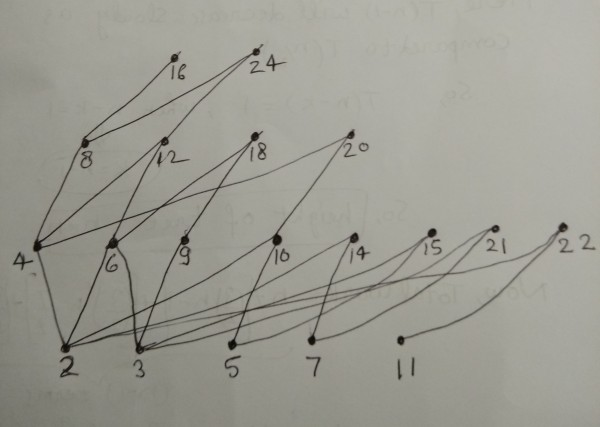 Set theory gate overflow utkarsh is it correct ccuart Images