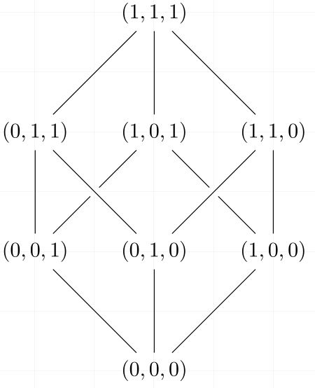 Boolean algebra gate overflow consider a hasse diagram for a boolean algebra of order 3 ccuart Image collections