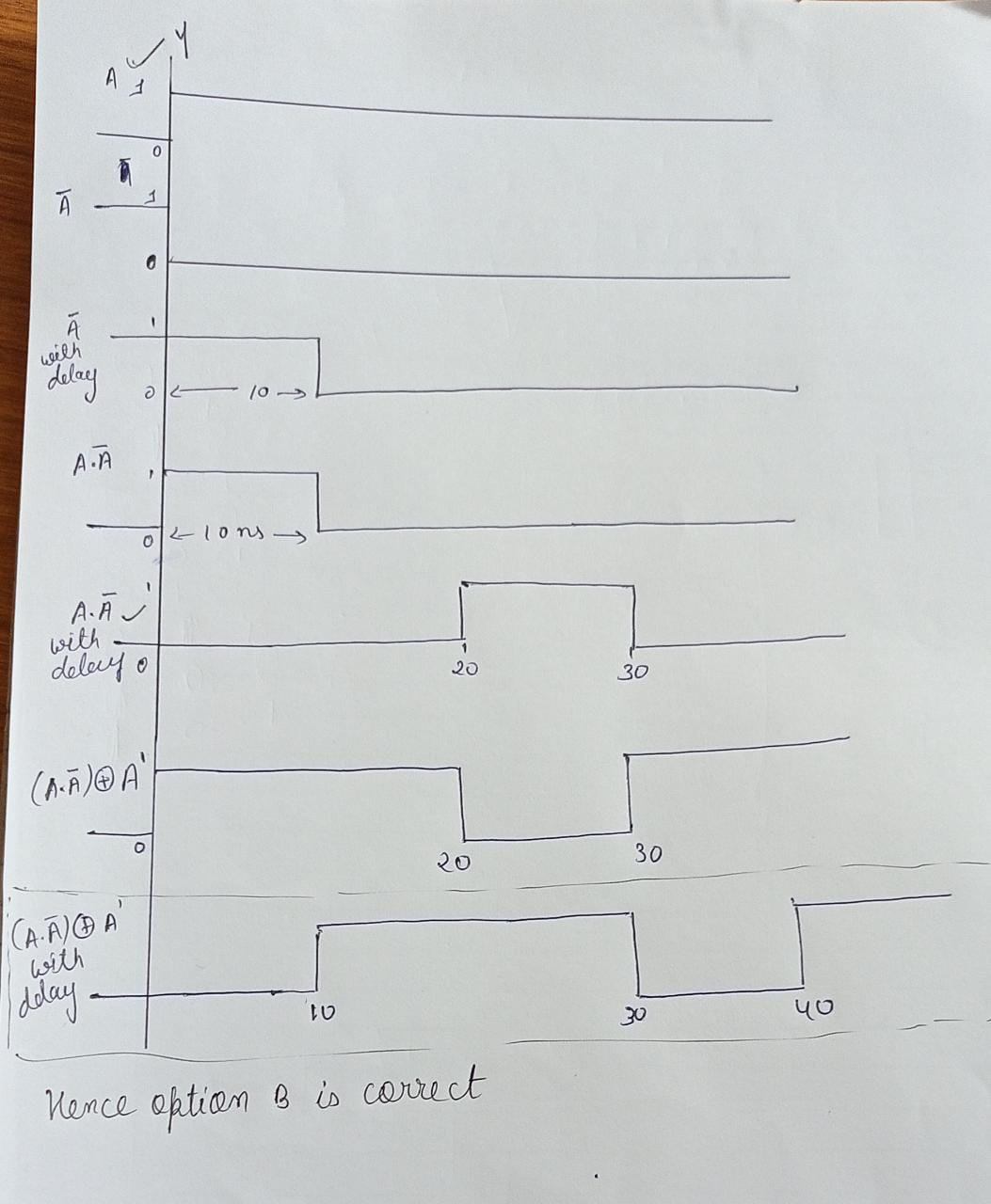 Answered: MadeEasy Subject Test: Digital Logic - Circuit Output