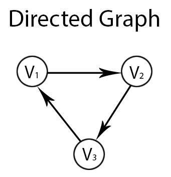 DS] Graph reversal - GATE Overflow