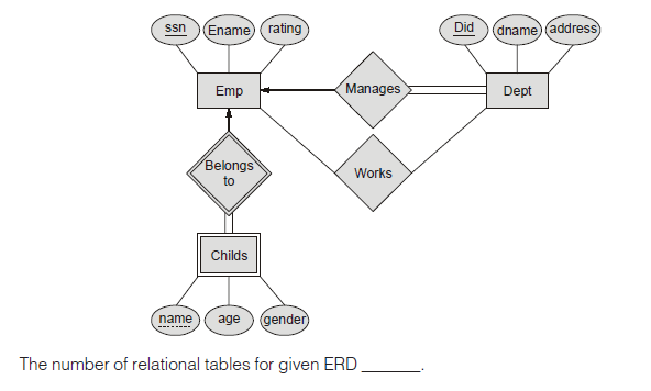 Er diagram to table 2 gate overflow please log in or register to add a comment ccuart Images
