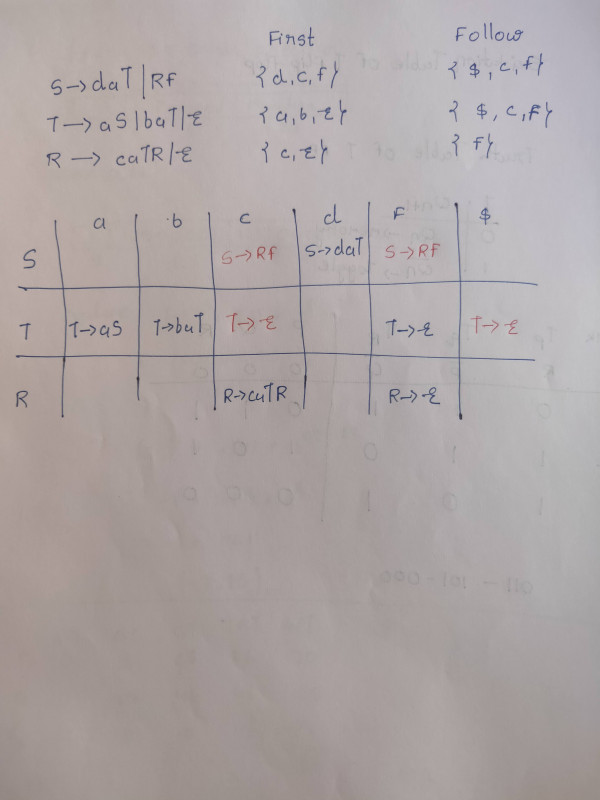 Answered: GATE CSE 2021 Set 1 | Question: 31