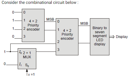 What is the output of the combinational circuit? - GATE Overflow  Encoder Logic Diagram on