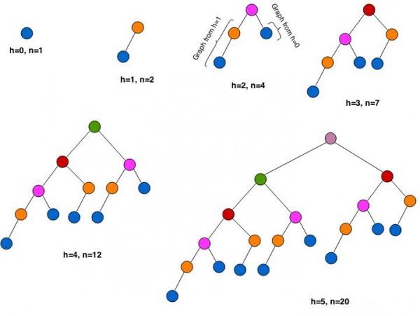 AVL Recursion Tree
