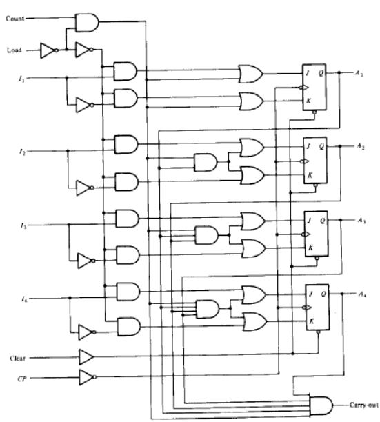 Bcd Counter Circuit Diagram | Morris Mano Edition 3 Exercise 7 Question 25 Page No 305 Gate