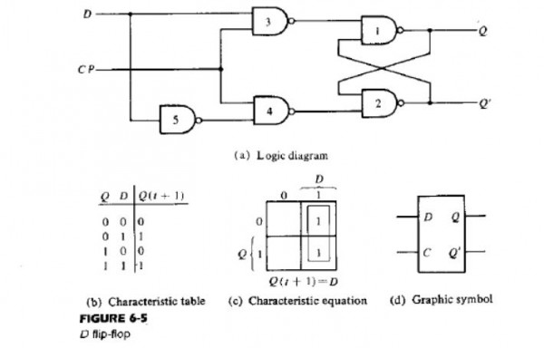 construct a d flipflop that have the same charactorstics as the one shown  in the figure, but instead of using nand gates use nor and and gates only