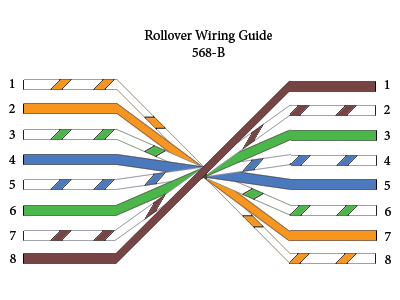 Network cables - GATE Overflow