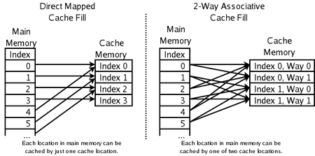 Direct Memory Mapping on