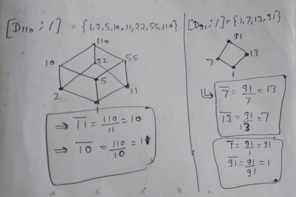 Boolean Algebra Theorem Lattices Gate Overflow
