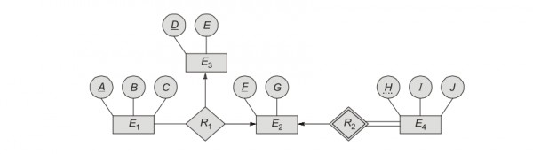 Understanding how to identify number of tables for er diagram gate question 2 databases er diagram ccuart Image collections